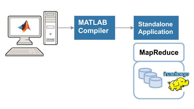 Creare ed eseguire un'applicazione MapReduce MATLAB standalone.