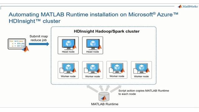 Primi passi con gli eseguibili MATLAB map-reduce/Spark nei cluster di Microsoft Azure HDInsights. Scopri come configurare Azure HDInsight per installare automaticamente il run time di MATLAB su ciascun nodo nel cluster.