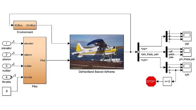 Regolare e linearizzare un modello non lineare di velivolo e usare il modello lineare risultante per modellare un controller di smorzamento del pitch rate