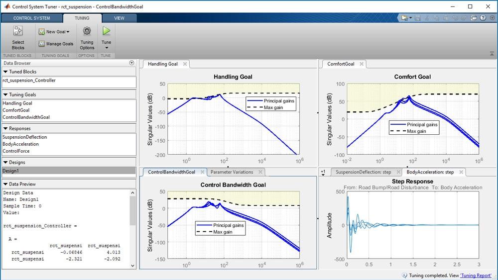 Progettazione di un controller resistente alle variazioni dei parametri dell'impianto.