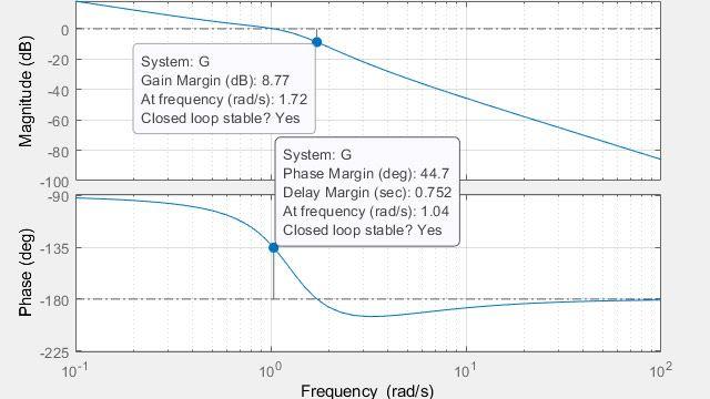 Calcolo dei margini di guadagno, dei margini di fase e delle frequenze crossover.
