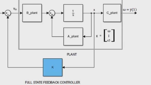 Progetta un controller di feedback full-state utilizzando il posizionamento dei poli con Control System Toolbox.