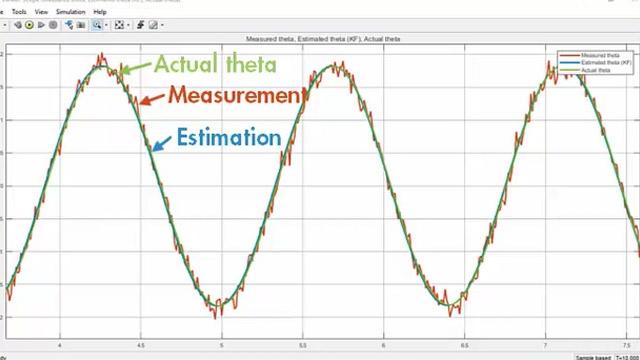 Stima la posizione angolare di un sistema a pendolo non lineare utilizzando un filtro Kalman esteso. Scoprirai come specificare i parametri di blocco del filtro Kalman esteso come la transizione di stato e le funzioni di misurazione, e come generare codice C/C++.