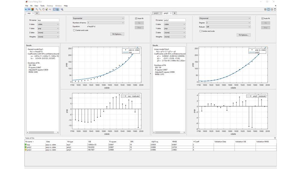 Creazione di più adattamenti nell'app Curve Fitting.
