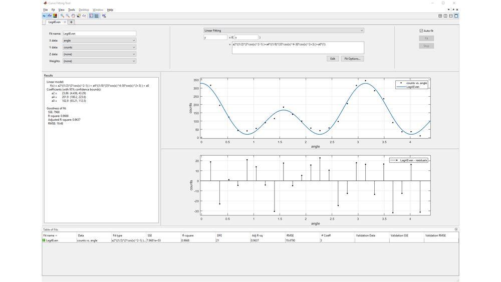 Panoramica delle tecniche di regressione lineare