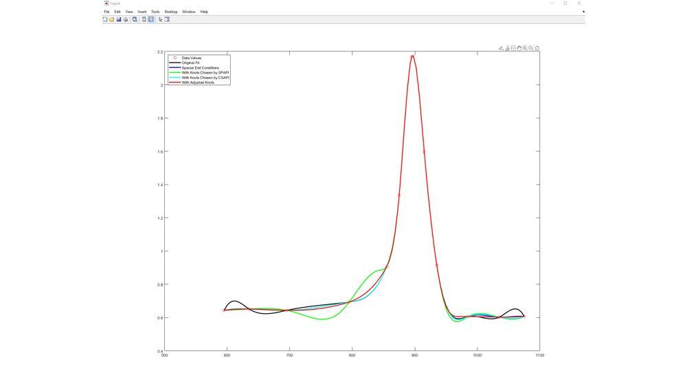 Adattamento di una spline ai dati di test del titanio.