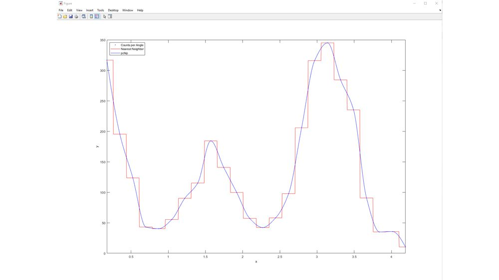 Confronto tra modelli di interpolanti lineari.