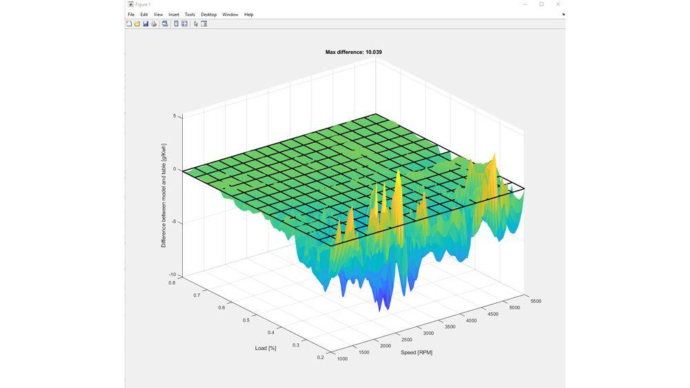 Differenze tra i dati del modello e di tabella nello studio dell'efficienza del carburante.