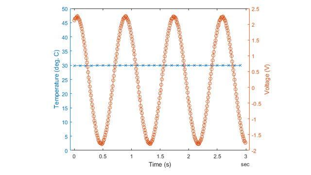 Acquisire dati da due dispositivi a frequenze diverse.
