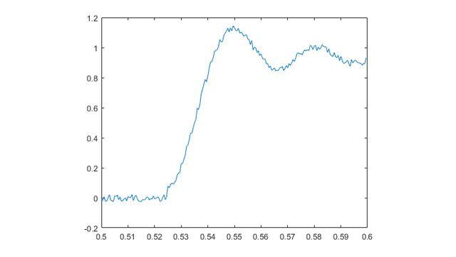 In questo esempio, i dati di tensione analogici vengono acquisiti in modo continuo finché il segnale eccede 1V e poi si arresta automaticamente.