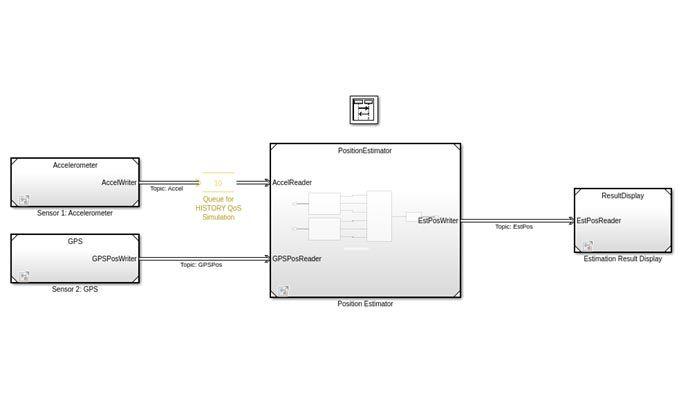 Modello di applicazione del sistema di posizionamento DDS con accelerometro, GPS, stimatore di posizione e blocchi di visualizzazione dei risultati.