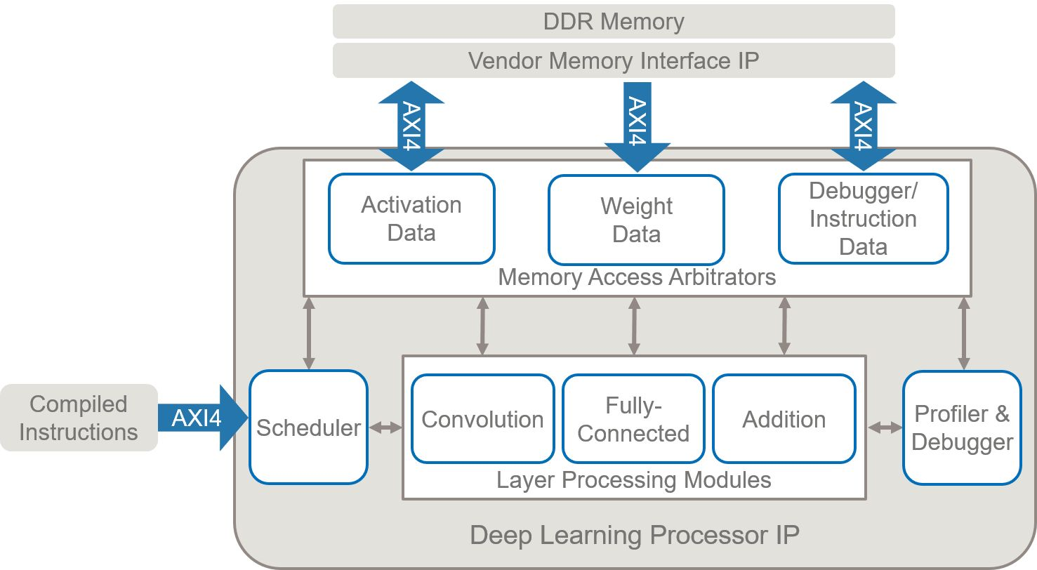 Il processore di deep learning contiene moduli di elaborazione completamente connessi e di convoluzione generale programmati per eseguire la rete specificata.