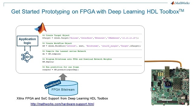 Use 5 additional lines of MATLAB code to prototype deep learning inference on a Xilinx FPGA board.