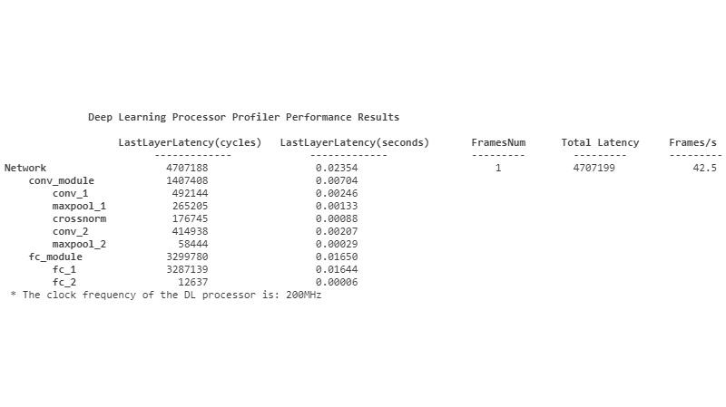 Deep learning inference profiling metrics.