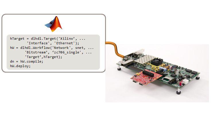 Utilizzo di MATLAB per configurare la scheda e l'interfaccia, compilare la rete e distribuirla all'FPGA.
