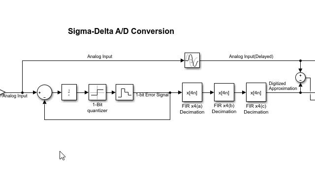 Decimatore multistage per ADC sigma-delta