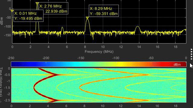 Forme d'onda digitali e analogiche in Logic Analyzer