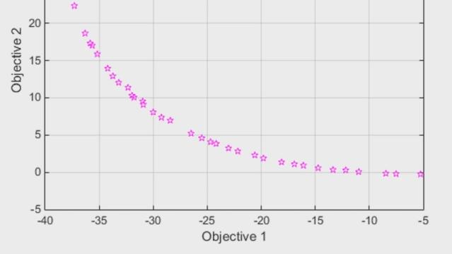 Trova punti nel fronte di Pareto per problemi di ottimizzazione multiobiettivo con Global Optimization Toolbox. Utilizza paretosearch, un metodo di ricerca diretto utilizzando pattern search, o gamultiobj, un algoritmo genetico, per la valutazione dei tradeoff di progettazione.