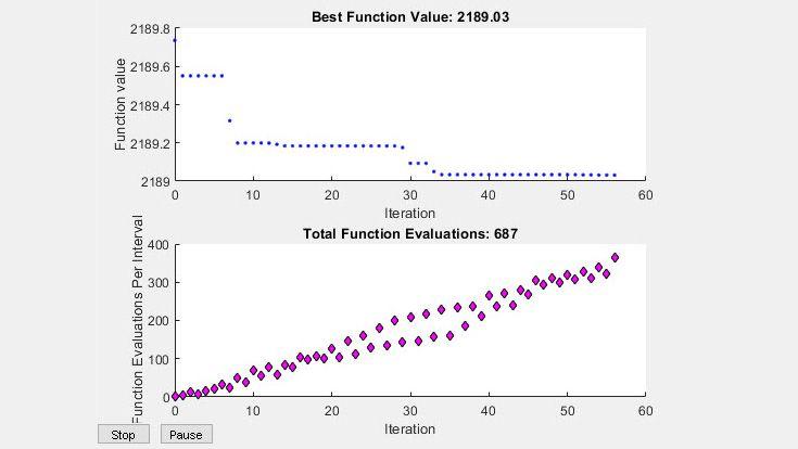 Grafici integrati per il valore e le valutazioni della funzione