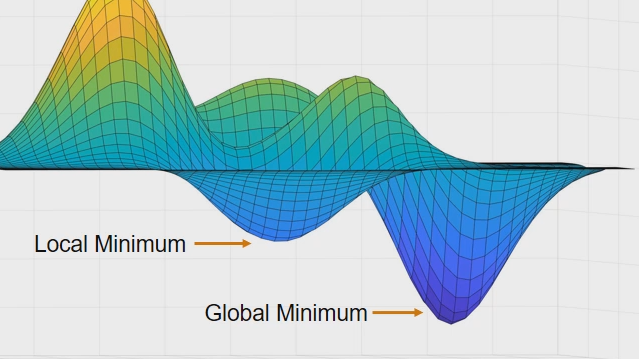 Trova gli ottimi globali per problemi relativi alle valutazioni della funzione obiettivo, dispendiosi a livello di tempo, tra cui i modelli di black box. La funzione surrogateopt in Global Optimization Toolbox crea e ottimizza una funzione surrogata invece della funzione costosa.