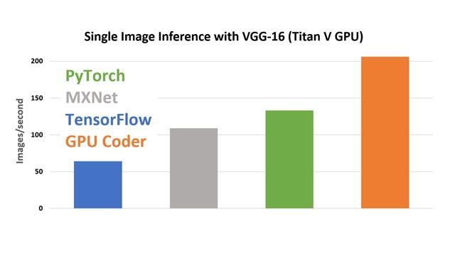 Confronto delle prestazioni di GPU Coder tramite cuDNN.
