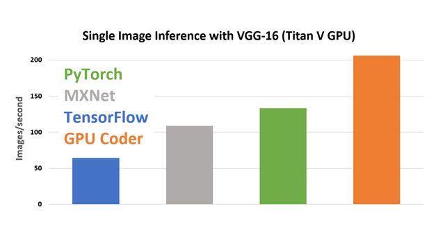 Inferenza di immagini singole con VGG-16 su una GPU Titan V tramite cuDNN.