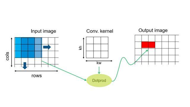 """Schema di progettazione per le operazioni di tipo """"stencil""""."""