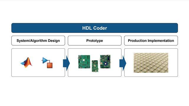 Genera codice VHDL e Verilog per progetti FPGA e ASIC utilizzando HDL Coder.
