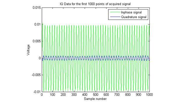 Grafico dei segnali IQ (in fase/quadratura) acquisiti.