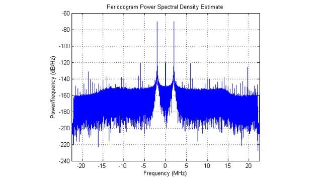 Densità spettrale della potenza dei dati IQ acquisiti.