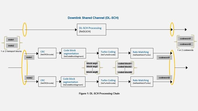 Catena di elaborazione di DL-SCH e PDSCH di LTE.