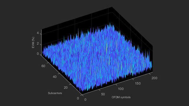 Misurazioni delle emissioni EVM e in banda LTE.