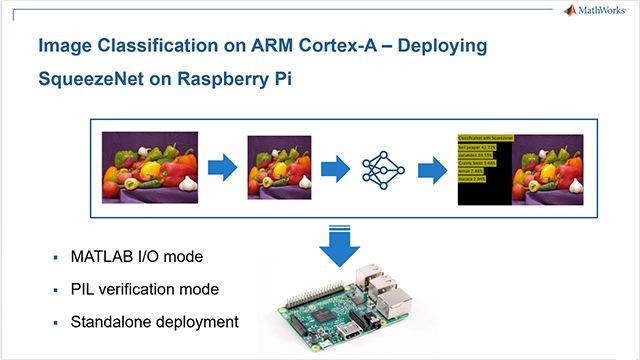 Esegui la classificazione di immagini, con il deep learning, su un Raspberry Pi da MATLAB grazie al pacchetto di supporto per Raspberry Pi e MATLAB Coder. Distribuisci l'applicazione su un ARM Cortex-A sul Raspberry Pi.