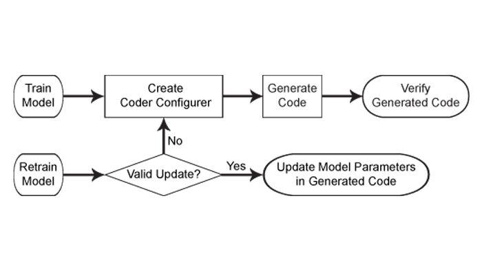 Workflow della generazione di codice per i modelli di machine learning.