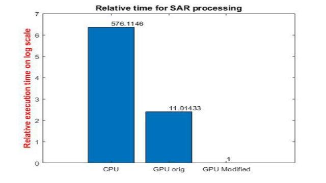 Scoprite come GPU Coder consente di accelerare applicazioni computazionalmente onerose nell'elaborazione di immagini e di segnali su GPU NVIDIA.  Servendoci di un esempio di elaborazione SAR, dimostreremo come  ridurre il tempo di simulazione per ordini di grandezza.