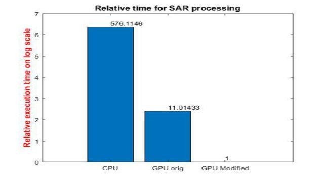 Scopri come GPU Coder consente di accelerare applicazioni computazionalmente onerose nell'elaborazione di immagini e segnali su GPU NVIDIA. Utilizzando un esempio di elaborazione SAR, dimostriamo come ridurre il tempo di simulazione per ordini di grandezza.
