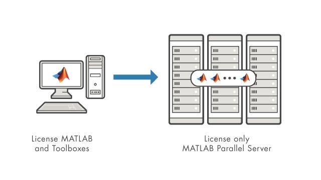 È sufficiente la licenza di MATLAB Parallel Server per eseguire tutti i prodotti desktop con licenza sul cluster.