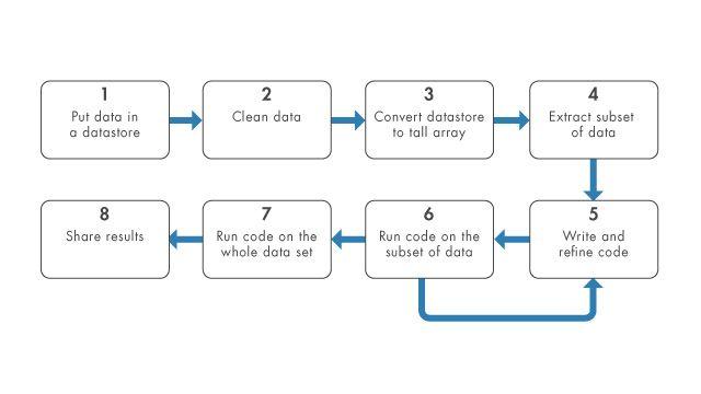 Utilizzo di tall array e datastore per analizzare grandi set di dati.