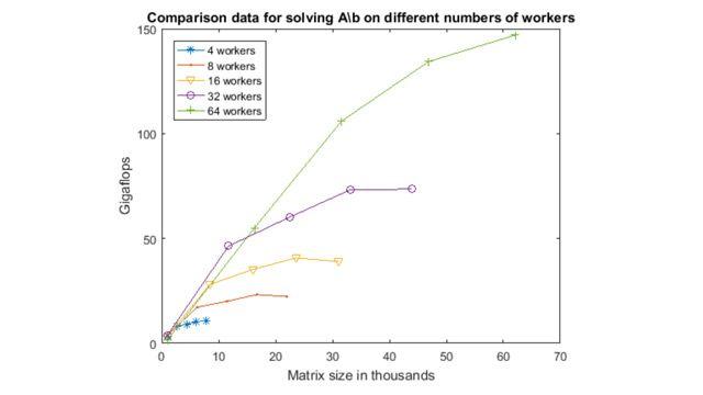 Gli array distribuiti consentono di eseguire calcoli con dati troppo grandi per la memoria di un singolo computer.