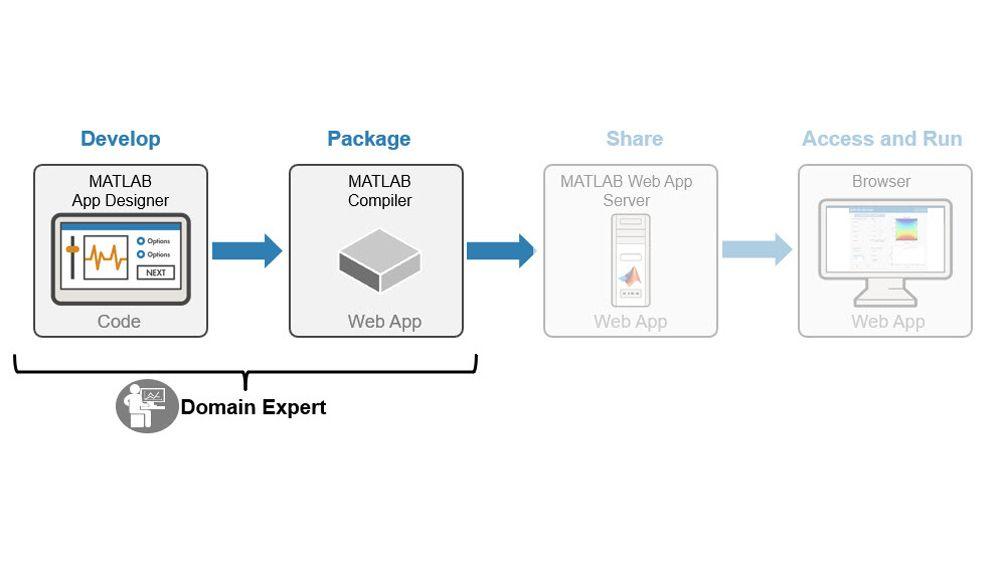 Sviluppo e creazione di un pacchetto di app MATLAB e simulazioni Simulink.