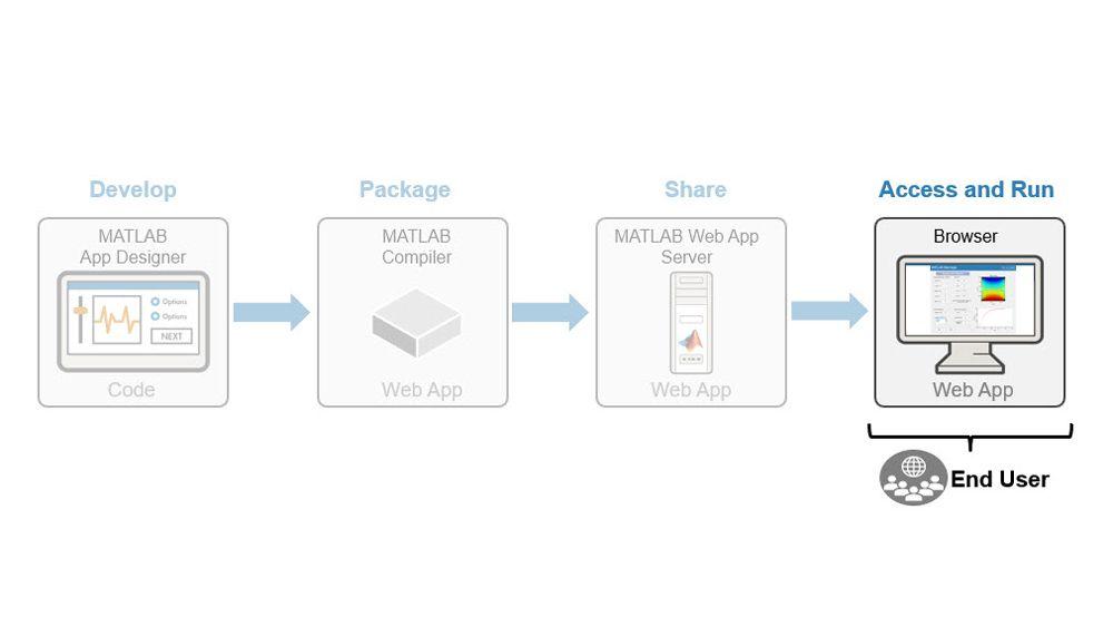 Accesso ed esecuzione delle app web.