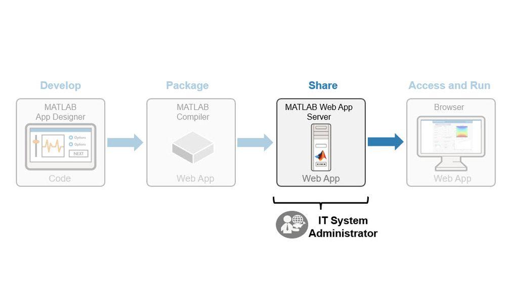 Gestione della distribuzione di app web di MATLAB.
