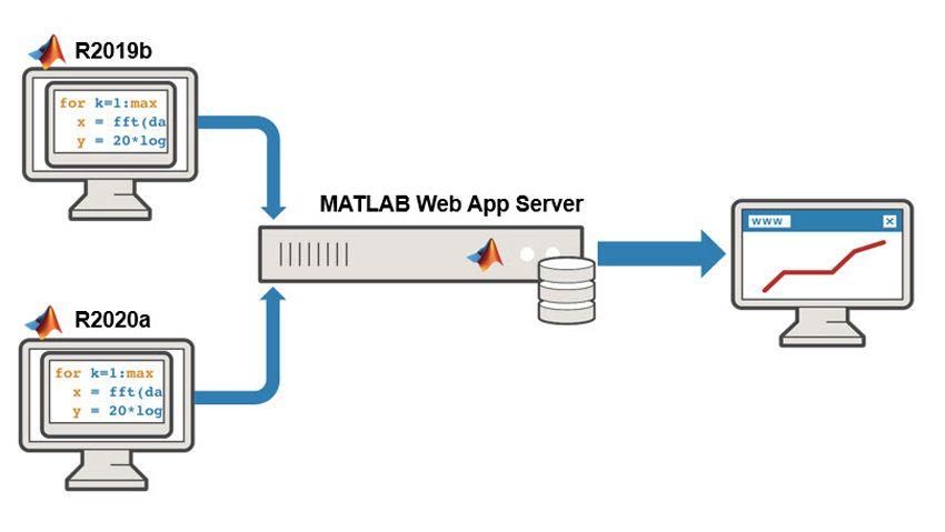 Distribuzione di app web da release diverse.