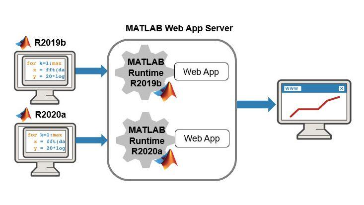 Esecuzione di più versioni di MATLAB Runtime su MATLAB Web App Server