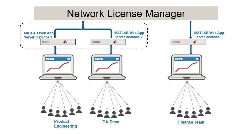Configurazione dell'istanza server per un singolo team.