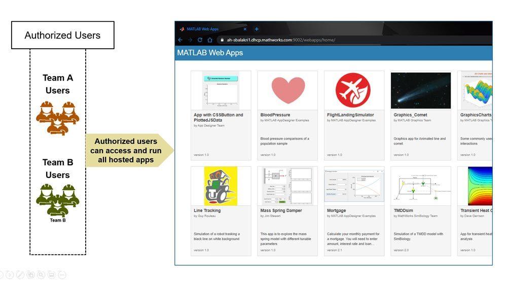 Autenticazione dei soggetti che effettuano l'accesso a MATLAB Web App Server.