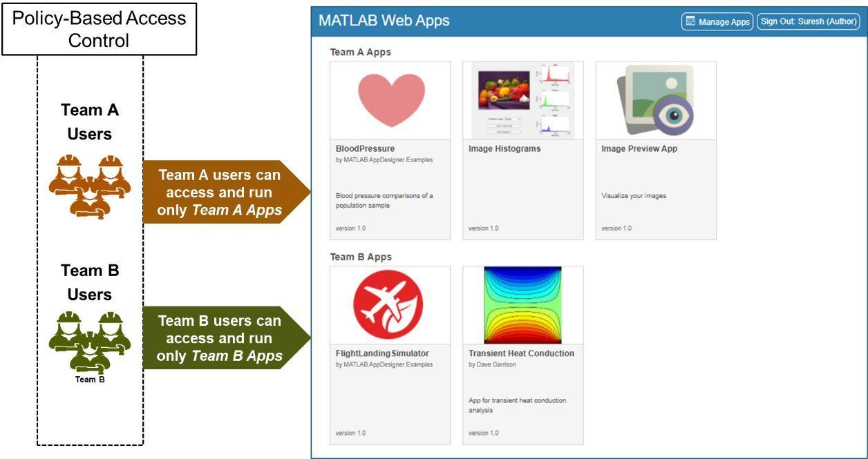 Gli utenti sono in grado di visualizzare ed eseguire solo le app autorizzate
