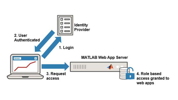 Controllo di sicurezza degli accessi alle app web.