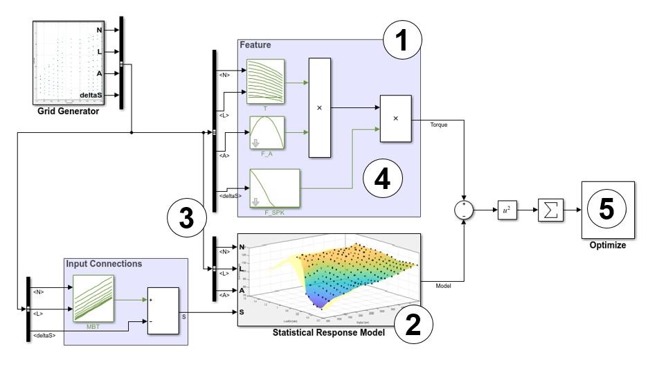 Procedura di calibrazione, compilazione e convalida di tabelle di feature per un sottosistema che stima la coppia del motore.