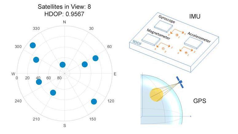 Modella e regola i parametri con la modellazione dei sensori.